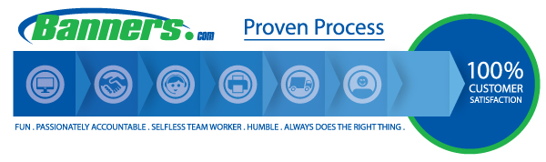 Banners.com Proven Process